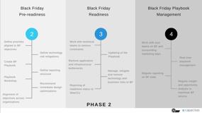 Black friday 2020 phase 2 prepare for peak