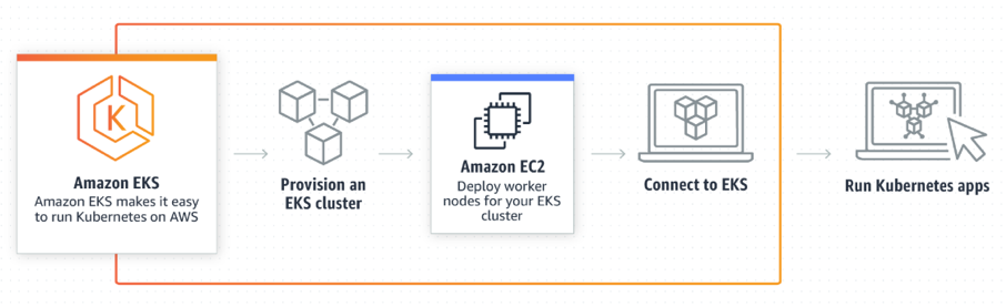 AWS Elastic Container Service for Kubernetes