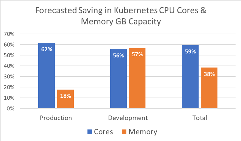 Forecasted Saving in Kubernetes CPU Cores