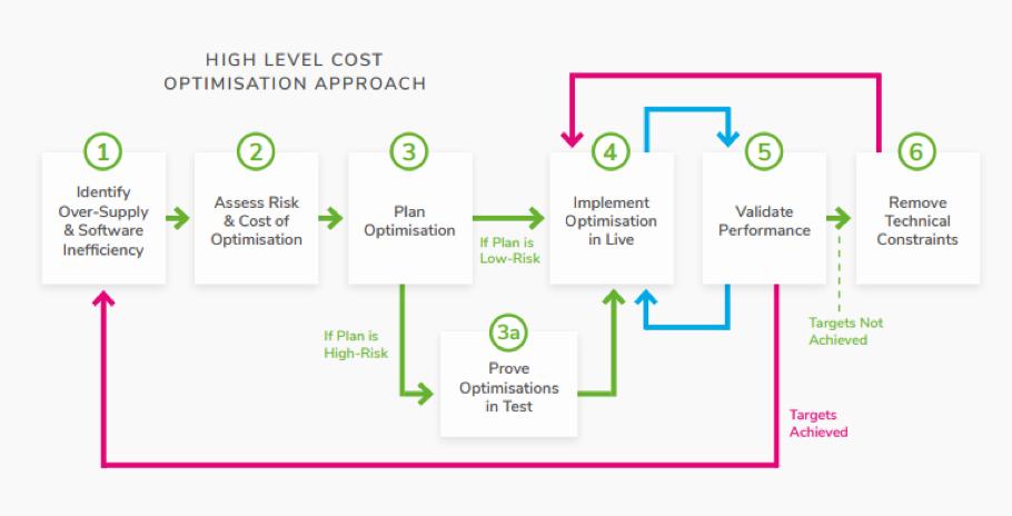 Kubernetes Cost Optimisation Approach
