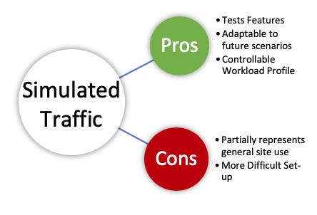 Simulated Traffic
