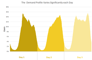 Variable Demand should be considered for auto scaling