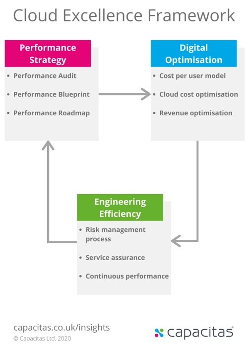 Capacitas Cloud Excellence Framework