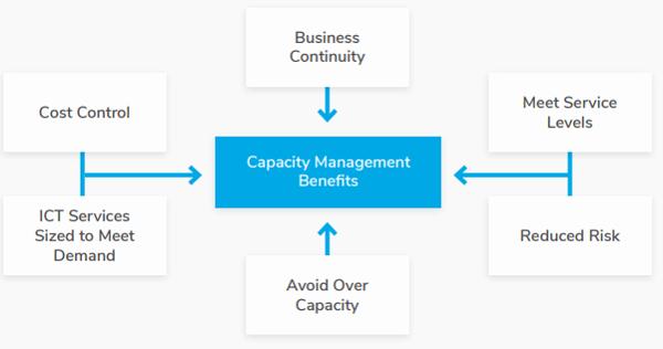 Capacity Management Benefits