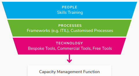 Capacity Management Function