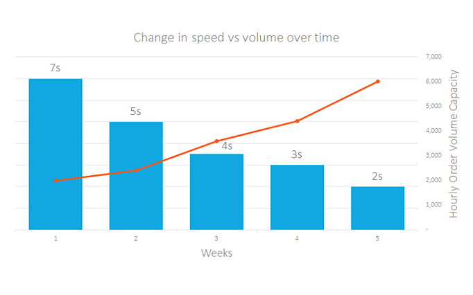 Chart change of load time over time