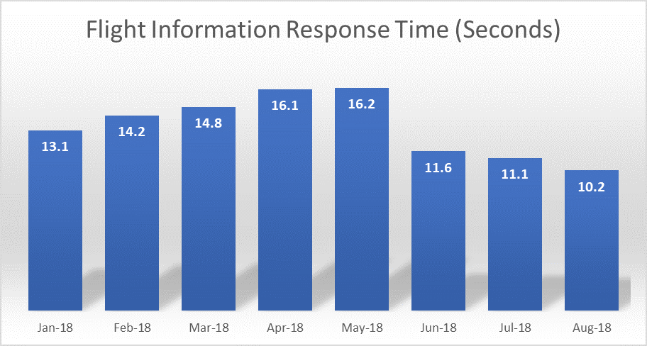 ChartVarying response times within the Flight Information screen over 8 months