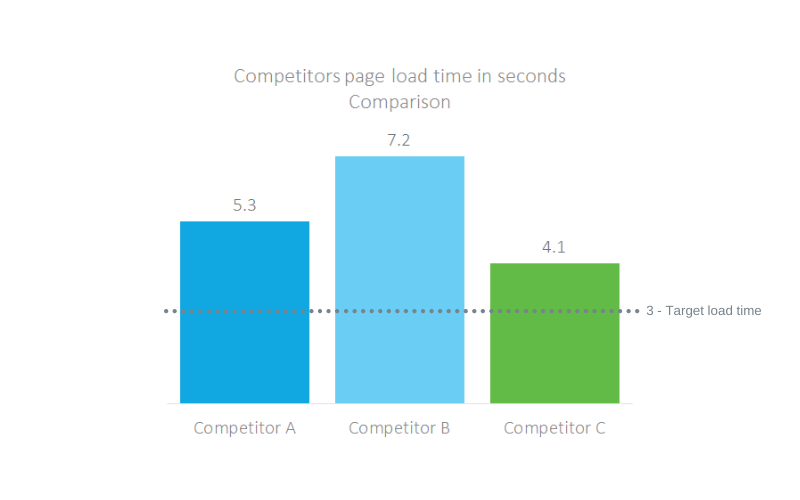 Competitor analysis load time
