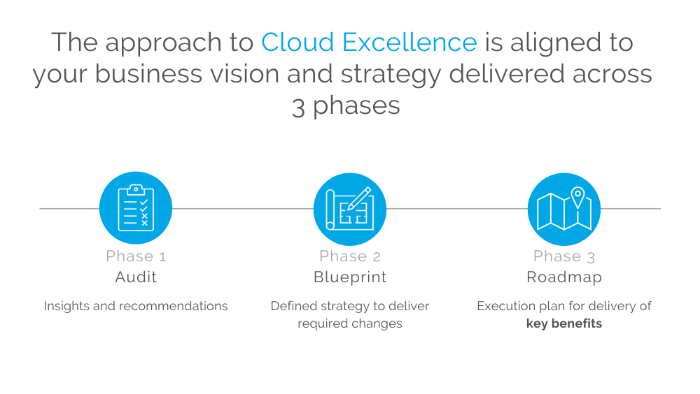 Cloud excellence approach