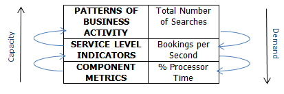 3 level metrics to capacity management