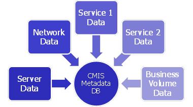 CMIS data