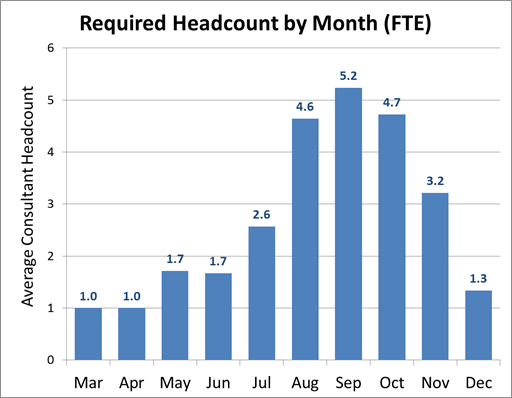 required headcount by month