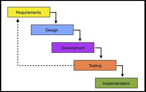 IT Performance Testing
