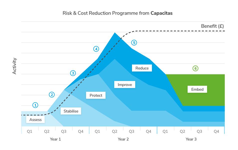 risk_graph