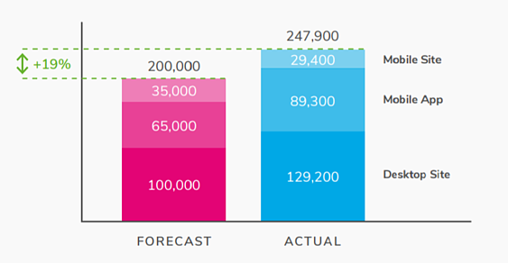 Forecast vs actual by channel