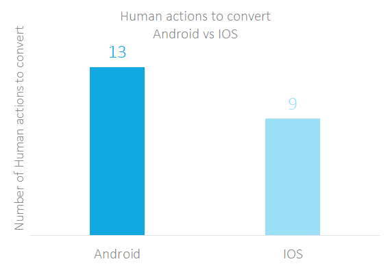 human actions to convert android vs ios